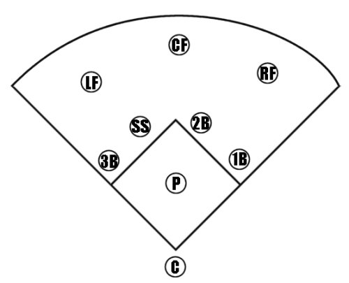 Softball field positions fillable template pictures to pin for Baseball position chart template