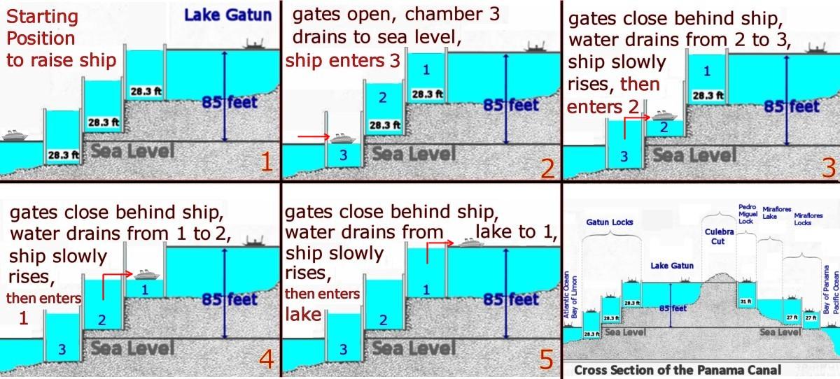 panama canal 3 rh ssqq com Panama Canal Map How the Panama Canal Works